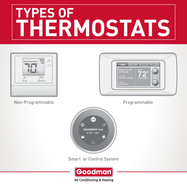 Smart Thermostat In Mesquite, Garland, Dallas, TX, And Surrounding Areas